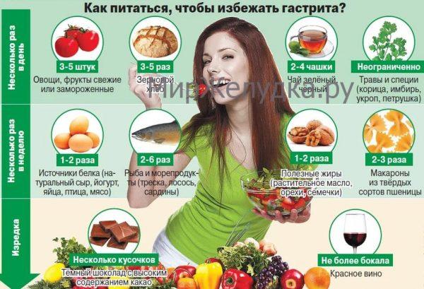 полезные продукты для желудка
