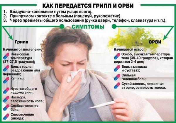 Коронавирус, грипп, ОРВИ, простуда: как отличить болезни