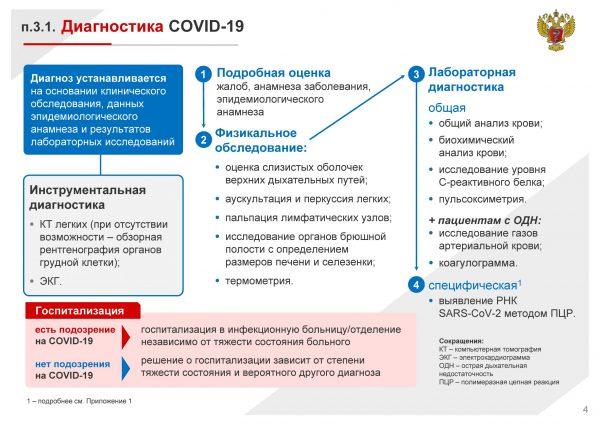 Атипичная пневмония и COVID-19
