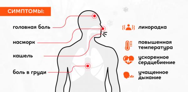 Симптомы и признаки коронавируса у пожилых