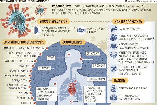 Сравнение коронавируса и чумы